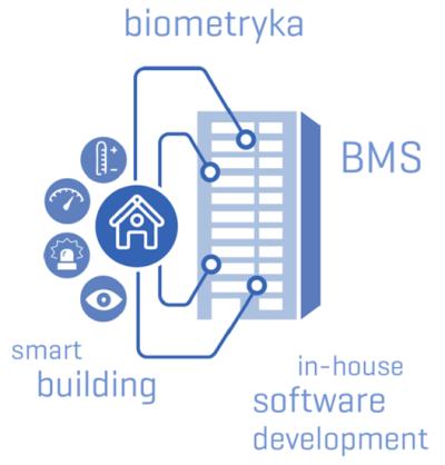 BMS Building Automation Technologie inteligentnego budynku Qumak