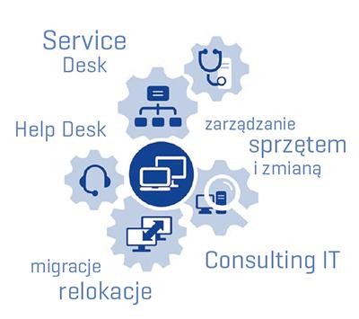 DMS Service Desk Help Desk Relokacje Qumak
