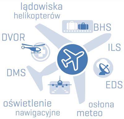 Airport Automation oswietlenia nawigacyjne BHS AWOS ILS Qumak