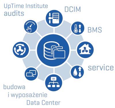 Data Center budowa i projektowanie Qumak