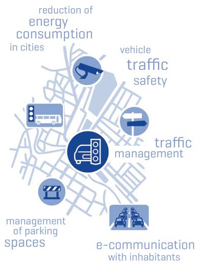Smart City rozwiazania dla miast ITS Qumak